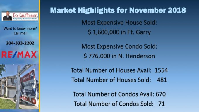 November 2018 Market Highlights for Winnipeg