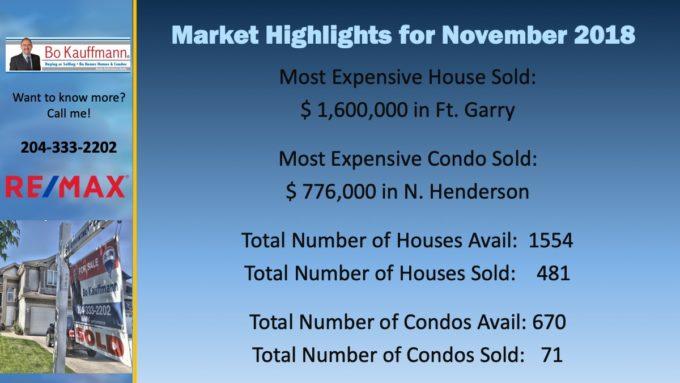 November 2018 Market Highlights for Winnipeg