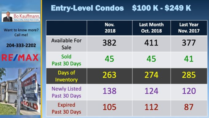 Condo Market Report for November 2018 in Winnipeg