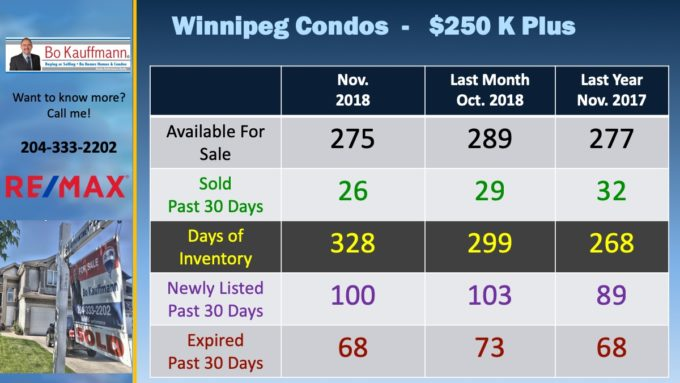 Luxury Condo Market report for Winnipeg in November 2018