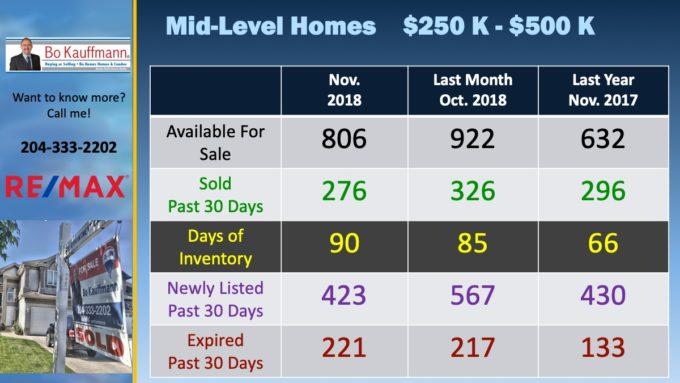 Winnipeg Real Estate Market for mid-range houses in November 2018