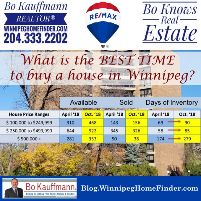 Best Time To Buy A House In Winnipeg