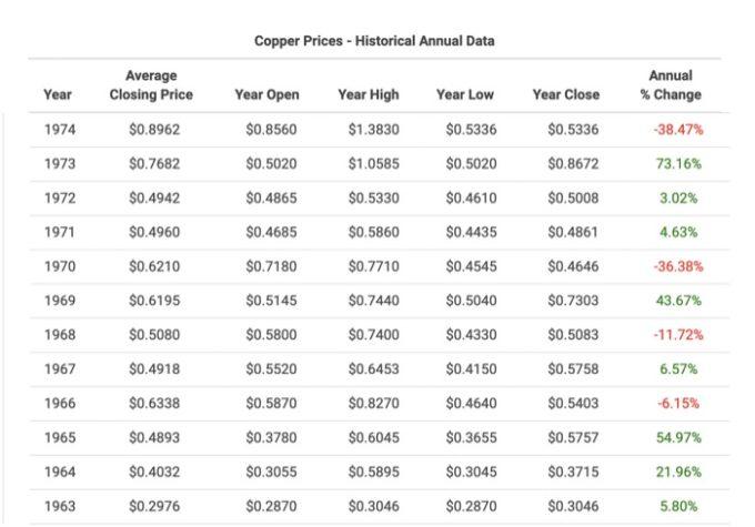aluminum wiring prices per lb
