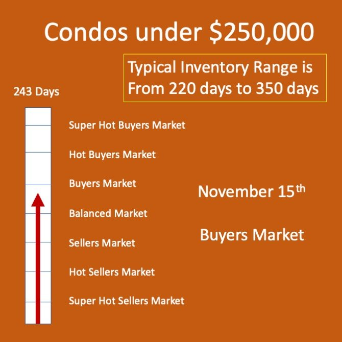 Condo Market under $250K in Winnipeg