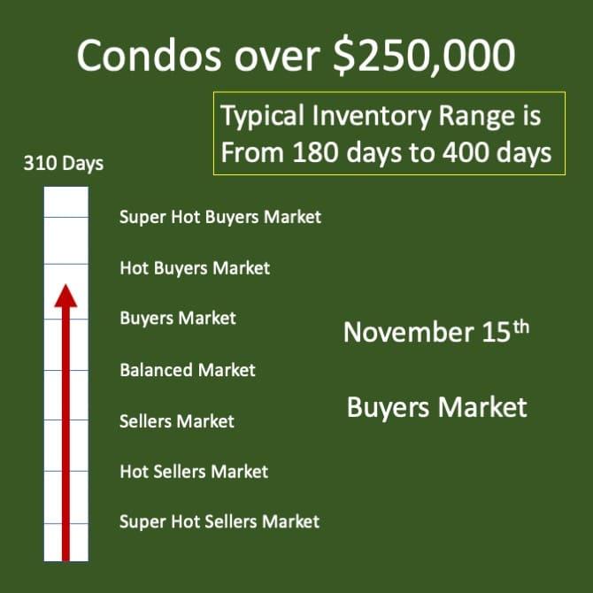 Luxury condo market in Winnipeg