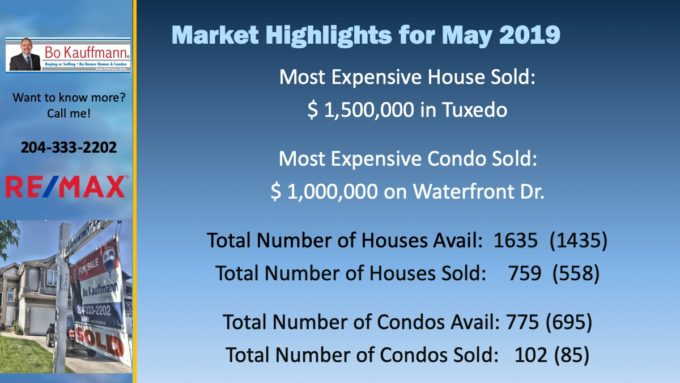 Slide showing the market highlights for May 2019 in Winnipeg