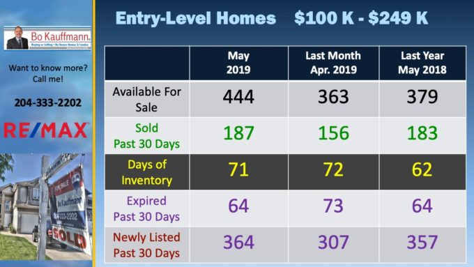 SLide showing sales and listings of entry level homes in May 2019 in Winnipeg