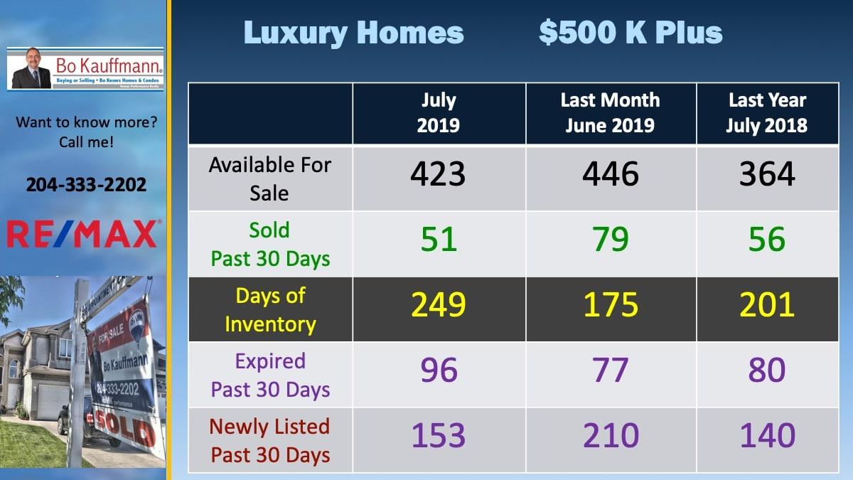 Winnipeg Luxury Homes Sales