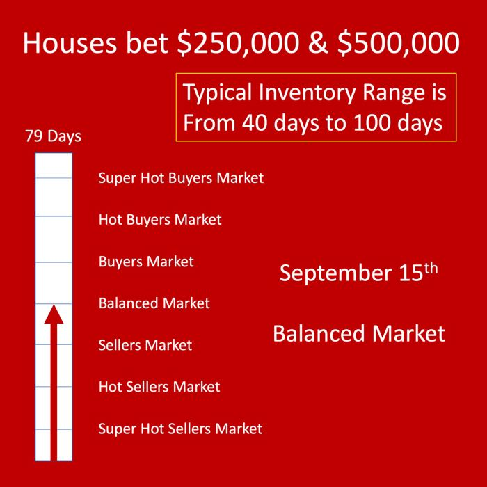 Winnipeg Real Estate Market report - Housing Market Update