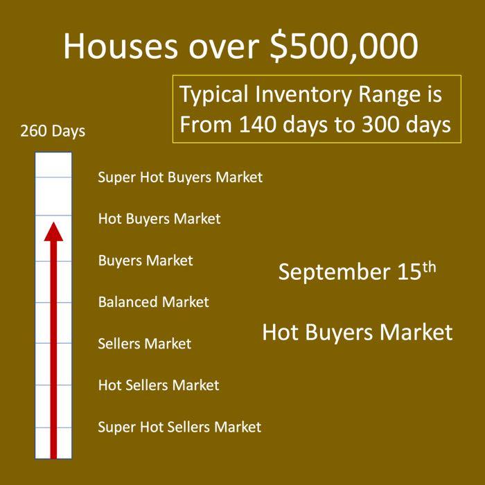 Winnipeg Housing Market Report - Real Estate Market Winnipeg Housing Market