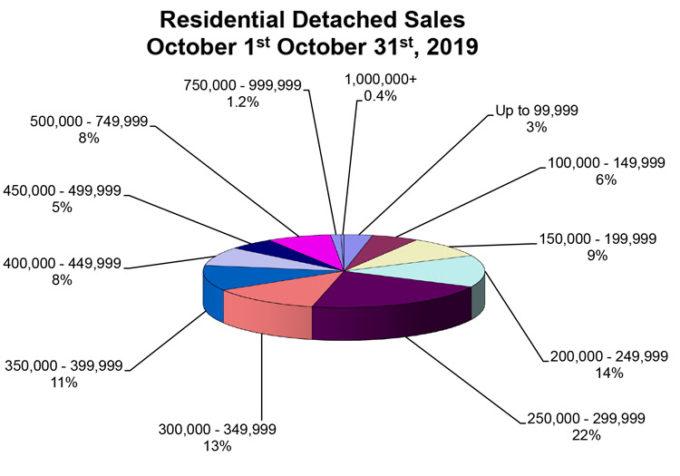 Local real estate market info