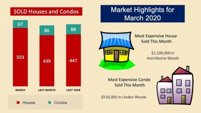 March 2020 market highlights