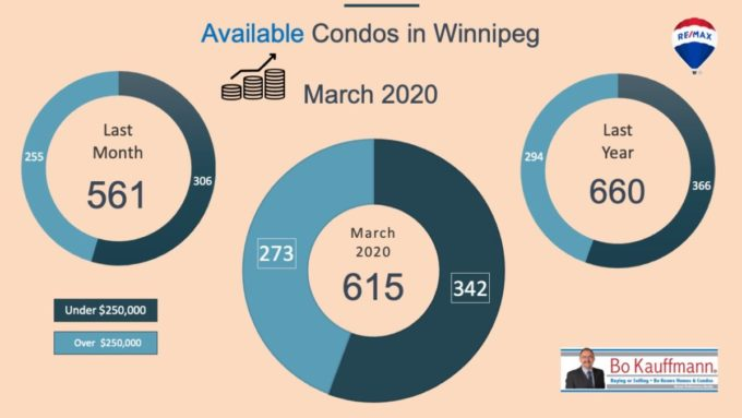 Available Condo Listings in Winnipeg