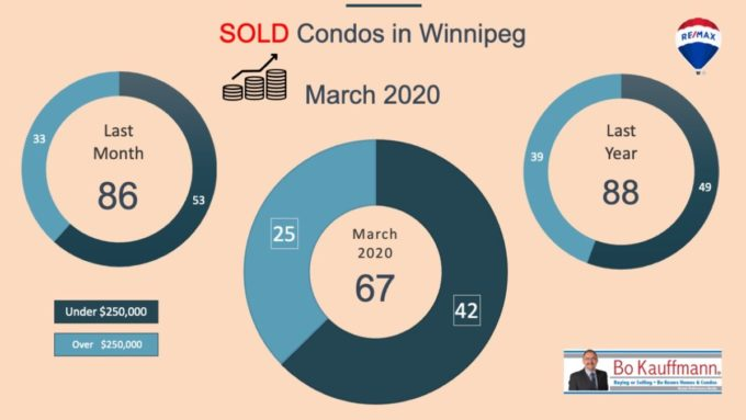 Sold stats for condos in Winnipeg