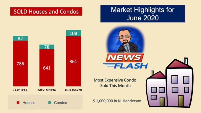 Condo Market Highlights for July 2020