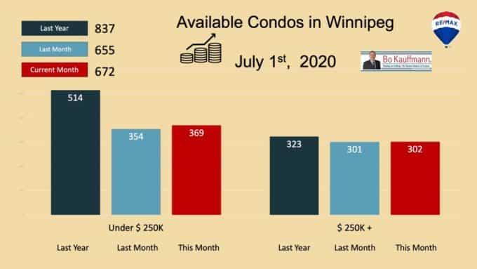 Winnipeg Condo Market Update - Fall 2021 Winnipeg Condo Market