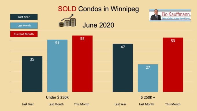 Graph showing condo sales in Winnipeg during June 2020