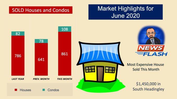 Market Sales Highlights for Winnipeg in June