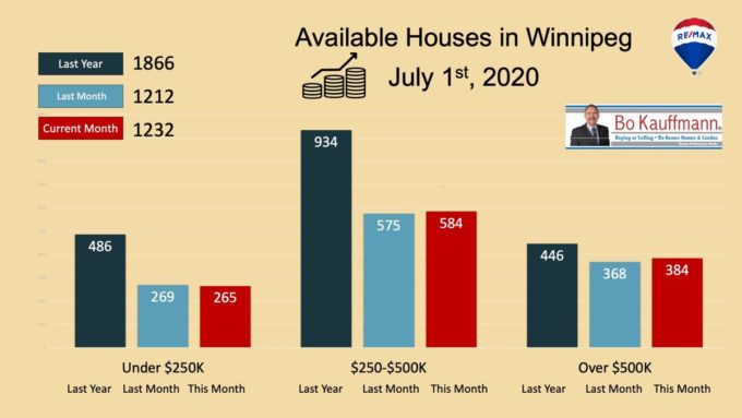 Graph with available houses in July 2020
