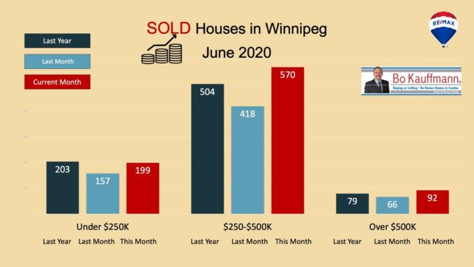 Graph with SOLD statistics for Winnipeg Housing Market July 2020