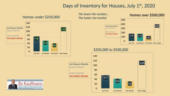 Graph showing the Days of Inventory of houses in Winnipeg