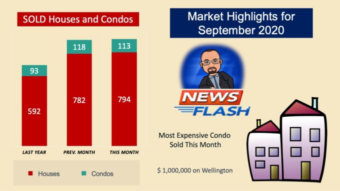 Condo Market Highlights for Winnipeg in September