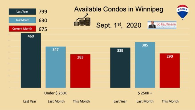 Available condos in Winnipeg in September